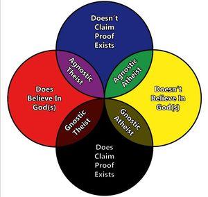 Atheist:agnostic
